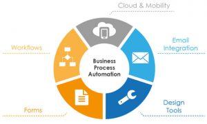 Microsoft SharePoint Online